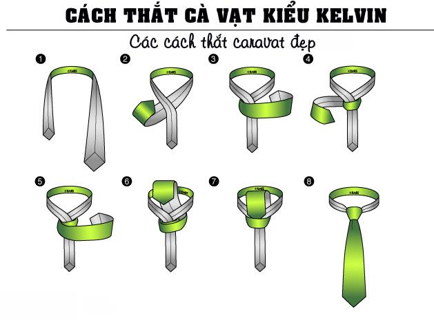 Kiểu Kelvin